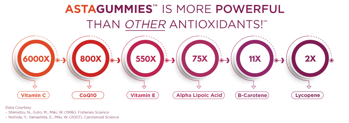 AstaGummies Antioxidant Strength