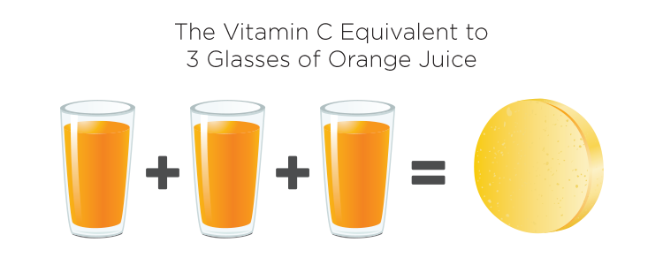 Vitamin C Melt Juice Infographics