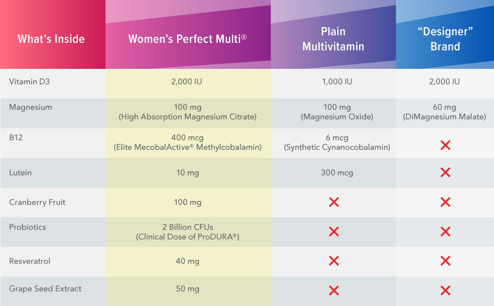 Women's Perfect Multi Comparison Chart